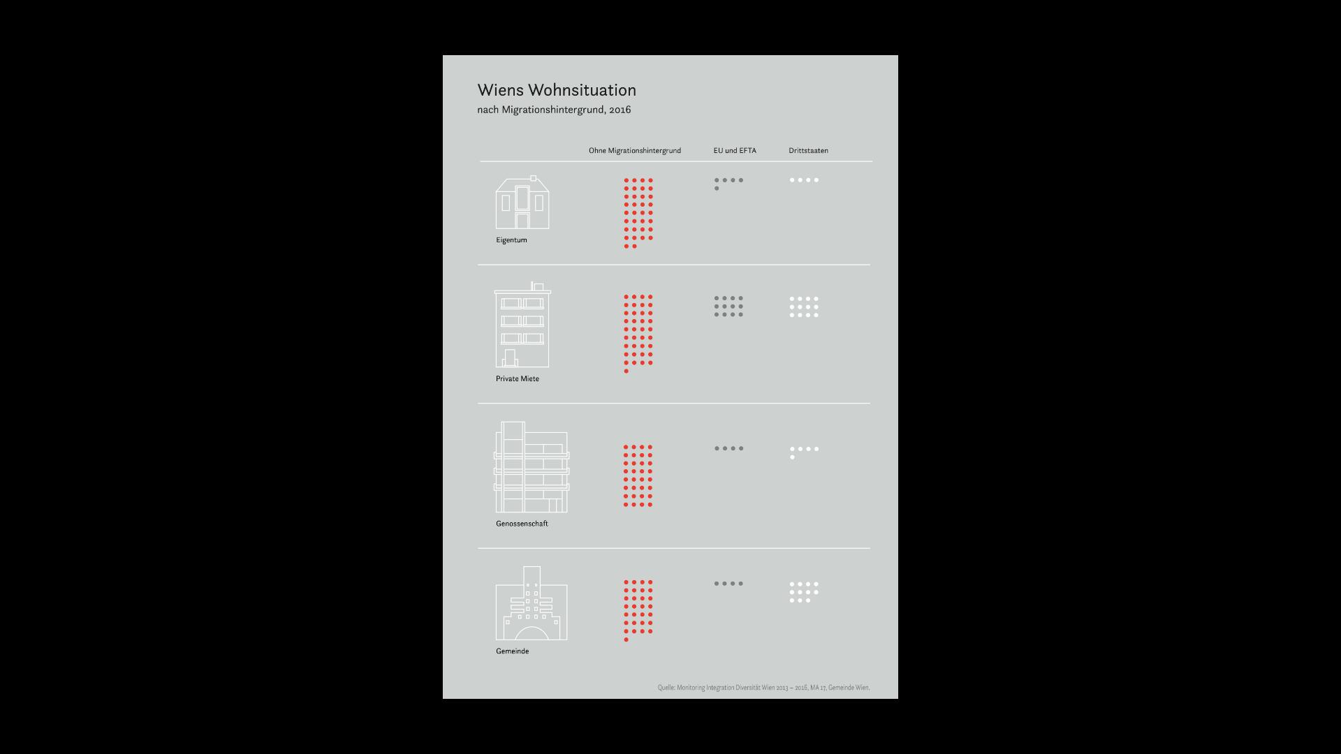 1 Stella Butz Infografik Wiens Wohnsituation