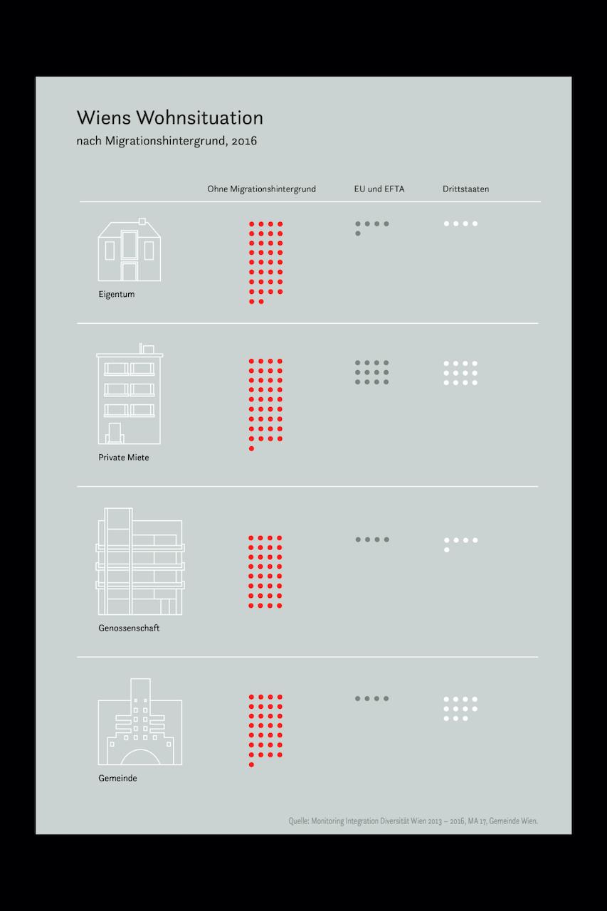 1 Stella Butz Infografik Wiens Wohnsituation hf